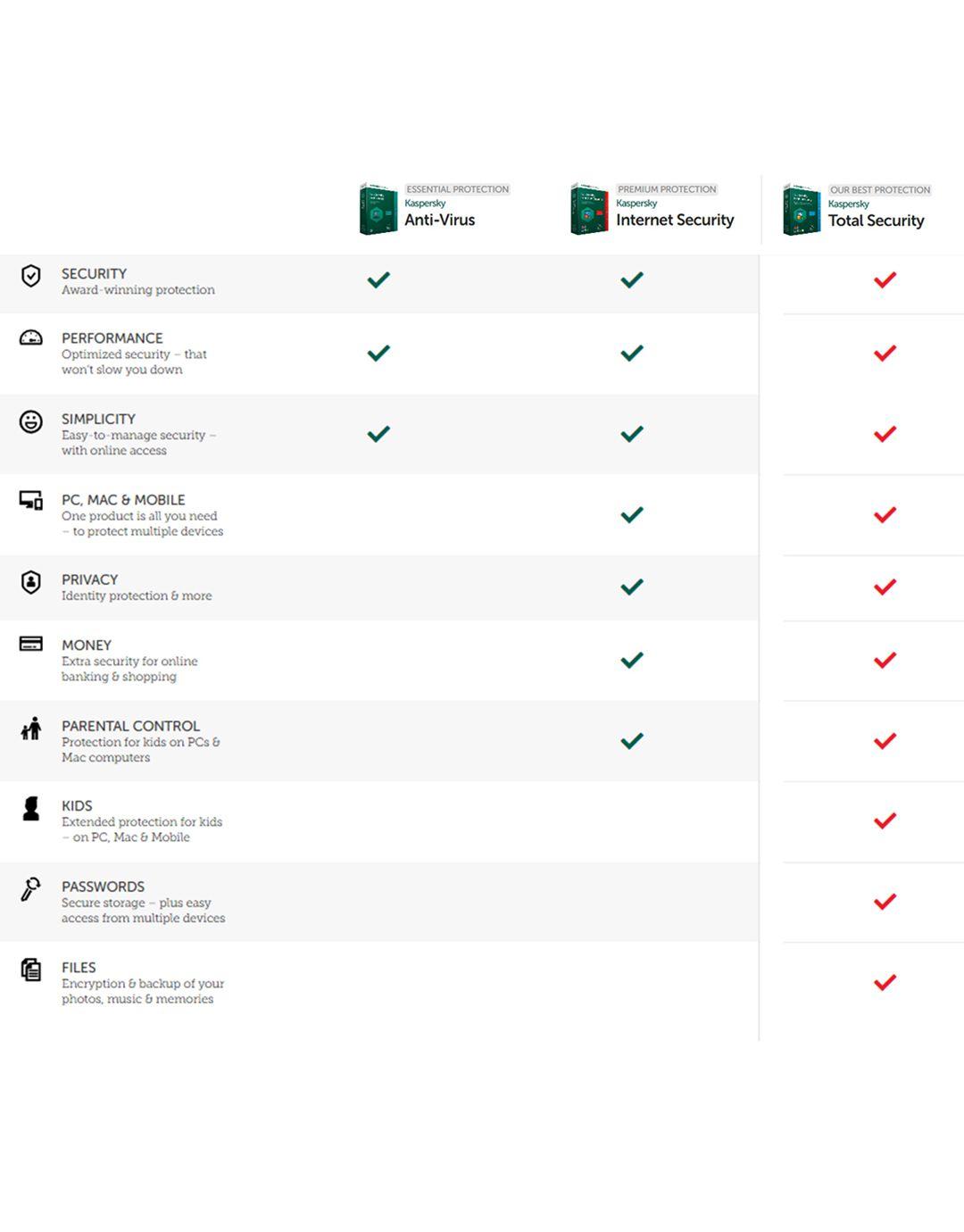 Kaspersky Antivirus Latest Version1 1 Dvd Buy Anti Malware