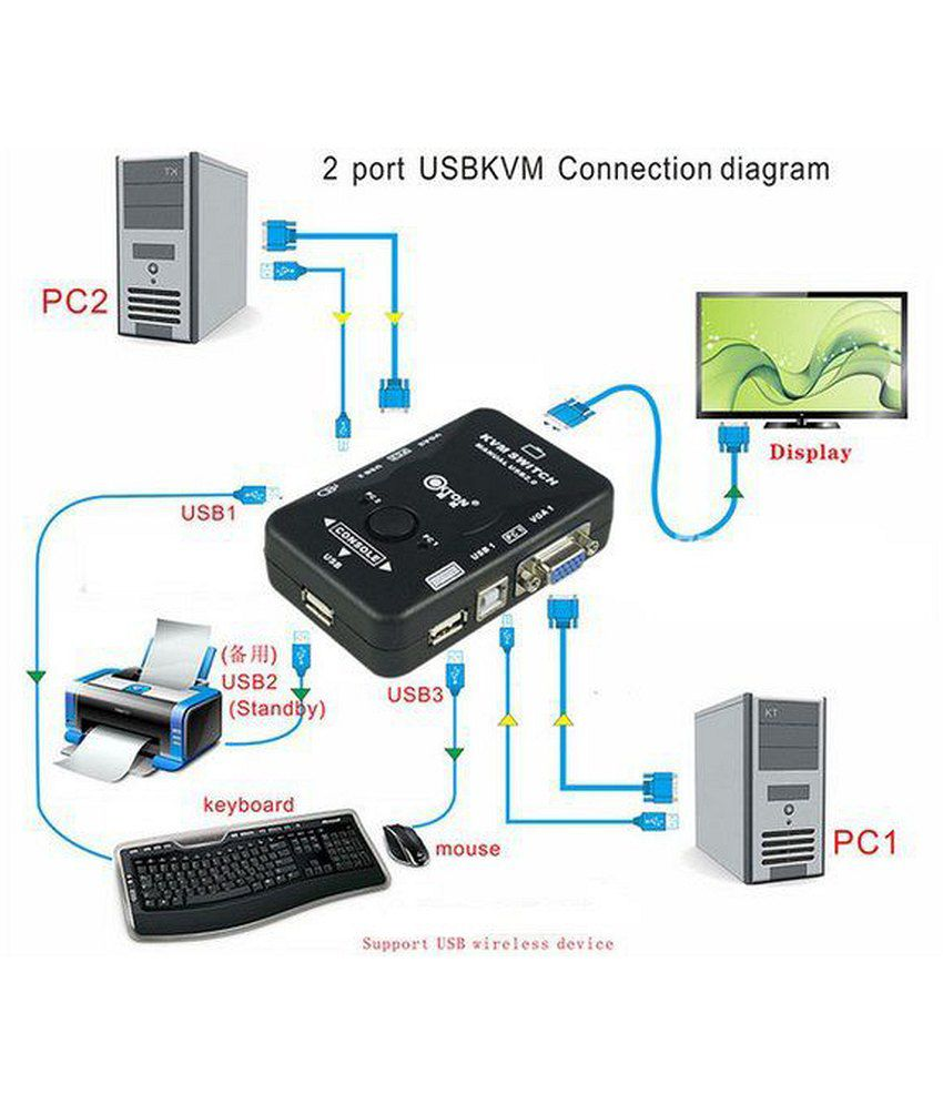 kvm switch wiring diagram example electrical wiring diagram u2022 rh 162 212 157 63 3 Port KVM Switch Hook Up KVM Switch
