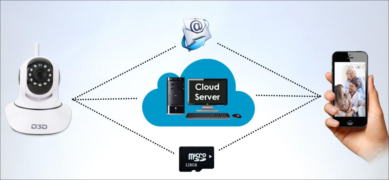 D3D Security Wireless Ip Camera Wi-Fi PTZ 1280 x 720 Camera Price in ...