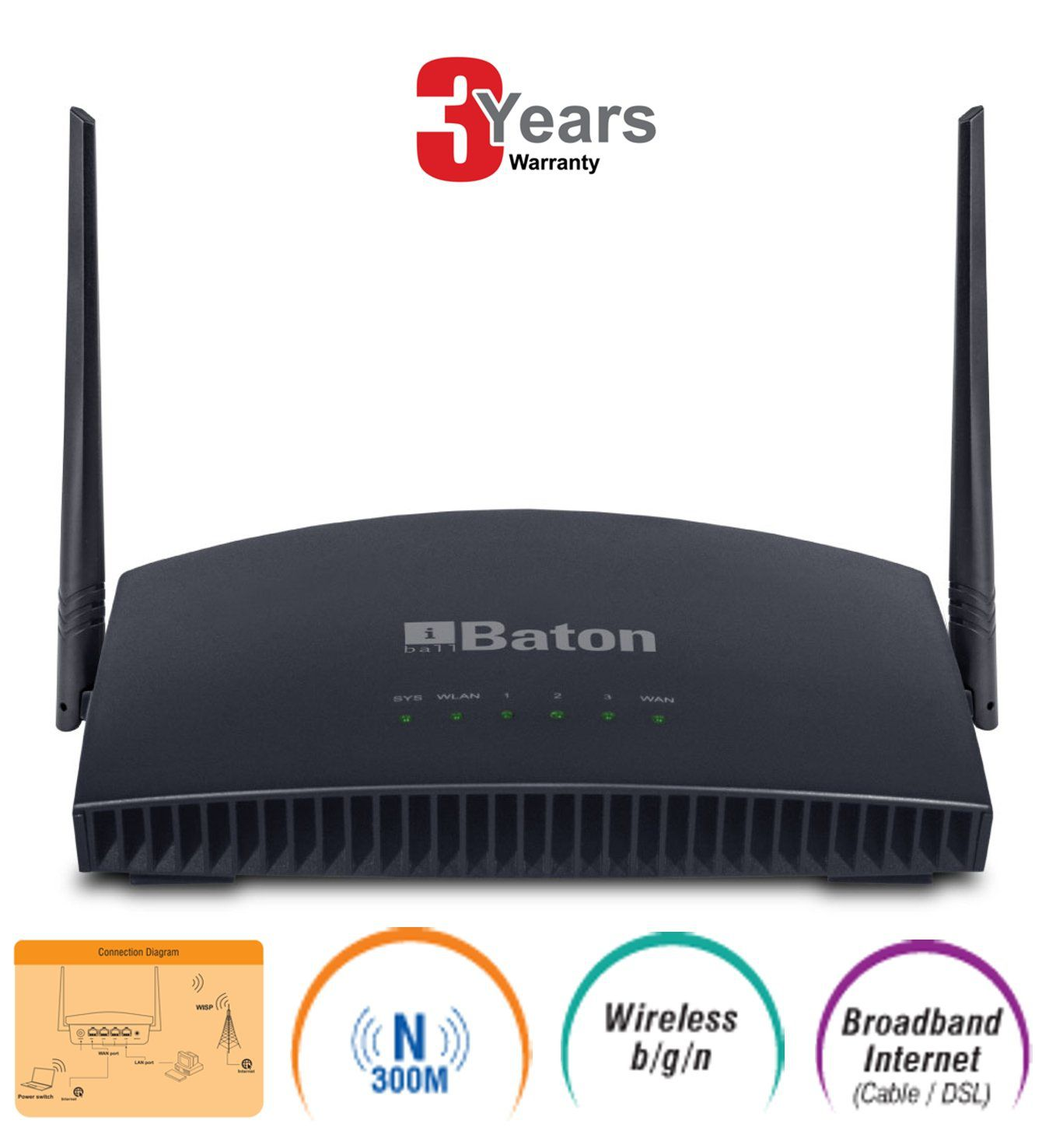 iBall WRB-303N 300Mbps Wifi Router, Black (Not a Modem)